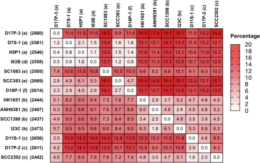 Pair-wise genomic comparisons among A. actinomycetemcomitans strains.A heat map of the genome variation among 14 A. actinomycetemcomitans strains is shown. The numbers in the box show the % of protein-coding genes found in one genome (left) but not another. The data are organized by serotypes; a (D17P3, D7S-1, and H5P-1), d (I63B), e (SC1083), e (SCC393), f (D18P1), b (HK1651, ANH9381, SCC1398, I23C), c (D11S-1, D17P2, SCC2302). The patterns of genome similarity mirror those found in phylogenetic analysis by 16S rRNA gene sequences or 25 housekeeping genes shown in Figures 1 and 2. The numbers in parenthesis on the left of the map indicate the numbers of protein-coding genes.
