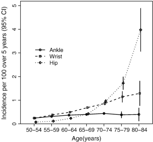 Age-specific incidence per 100 over 5 years (95%CI) of ankle, wrist, and hip fractures among post-menopausal women.