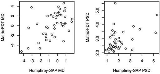 Global correlation between Humphrey-SAP and Matrix-FDT in the ocular hypertension group.Presented is the correlation between global indices (MD: mean deviation, PSD: pattern standard deviation) in OHT subjects.