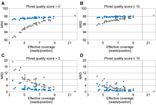 Comparison of re-sequencing-derived with genotypes resulting from array-based genotyping. Non-reference sensitivity (NRS), considering all genotypes (phred-scaled quality score ≥ 0) (A). NRS, phred-scaled quality score ≥ 10 (B). Non-reference discrepancy (NRD), phred-scaled quality score ≥ 0 (C). NRD, phred-scaled quality score ≥ 10 (D). The grey and the blue symbols represent the NRS and NRD before and after Beagle imputation, respectively.