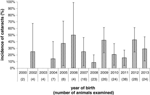 Incidence of congenital cataracts by year of birth with a confidence  interval of 95% (