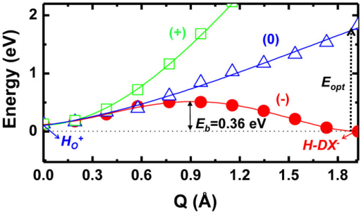 Total energy profiles of the structural transitions between HO and H-DX configurations as a function of H displacement (Q) in the (1−), (0), and (1+) charge states.The energy barrier (Eb) for the structural transition from the HO+ + 2e to the H-DX− is indicated, and the optical excitation energy (Eopt) for the transition from H-DX− to H-DX0 is also shown.