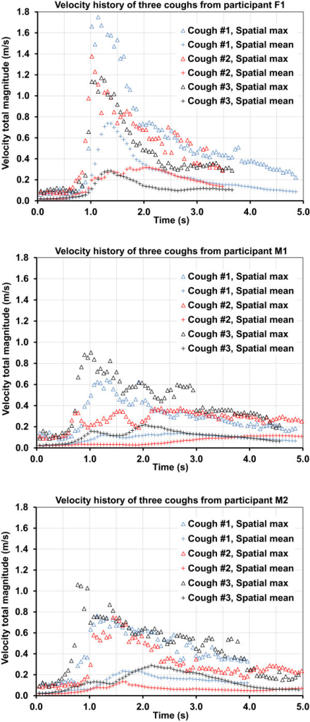 Time-histories of three coughs from a female (F1) and two male (M1 and M2) participants.