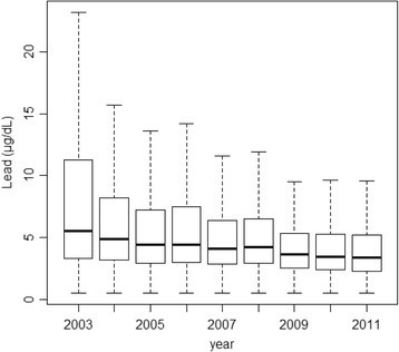 Median blood lead levels of Korean lead workers from 2003 to 2011. The values are reported as the 25th, 50th, and 75th percentiles for each year.