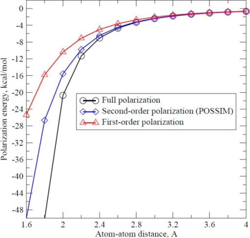 Polarization energy between two particles with charges±0.5e and polarizability of 2.0 Å3 as a function of distancebetween their centers.