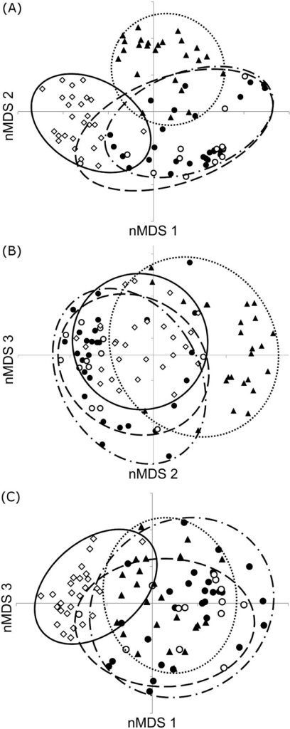 Differences in bacterial assemblages between the nest components.Non-metric multi-dimensional scaling along A) the first and second axis, B) the second and third axis and C) the first and third axis, displaying differences in bacterial assemblages between the four nest components including preincubation eggs (closed circles and dash dot line), incubated eggs (open circles and long dashed line), nestling faeces (closed triangles and dotted line) and nesting material (open diamonds and a solid line).