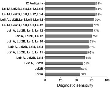 Increased diagnostic sensitivity by combining the individual recombinant antigens for detecting clinically symptomatic and asymptomaticLeishmania infantuminfected dogs.