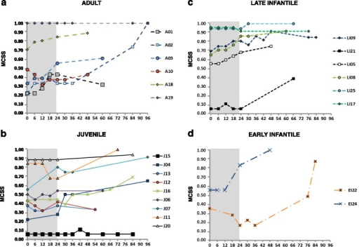 Evolution over time of the mean composite severity score (MCSS) of neurologically symptomatic patients during miglustat treatment. Patients with a) adult (n = 6), b) juvenile (n = 10), c) late infantile (n = 5) and d) early infantile (n = 2) phenotypes.