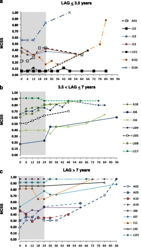 Evolution over time of the mean composite severity score (MCSS) during miglustat treatment in different groups of patients, classified for the latency between the onset of neurological manifestations and start of therapy (LAG). Patients with a) LAG ≤ 3.5 years (n = 7); b) LAG between >3.5 and ≤ 7 years (n = 7); c) LAG > 7 years (n = 9).