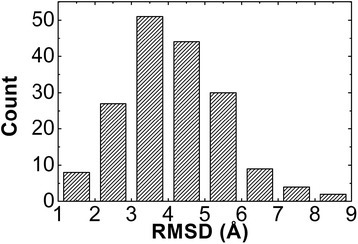 We tested the library by a large-scale benchmark including a set of 176 non-redundant protein–protein complexes. For each entry in the benchmark, a large number of structural models were generated. Among the derived ensemble of all complex models, we further found the target that has the lowest RMSD from the structure of the native complex. The distribution of the lowest RMSD models for all 176 entries is plotted by the histogram. The figure suggests that the native-like binding is highly likely in the structural ensemble of modeled protein complexes that were built through the library.
