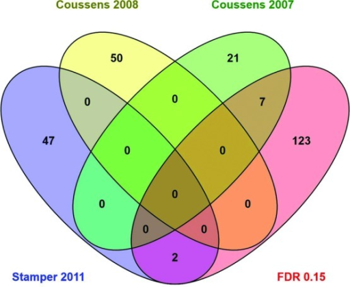 Venn diagram. Overlap of the number of genes identified as significantly differentially expressed (FDR 0.15) in this study and other studies.7-9