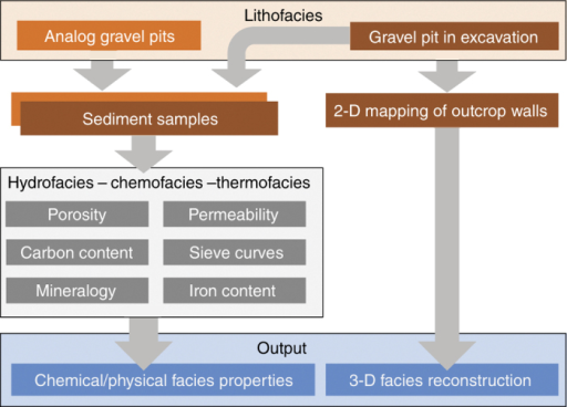 Workflow from field data collection to generation of three-dimensional aquifer analog realizations with litho-, hydro-, chemo- and thermofacies.