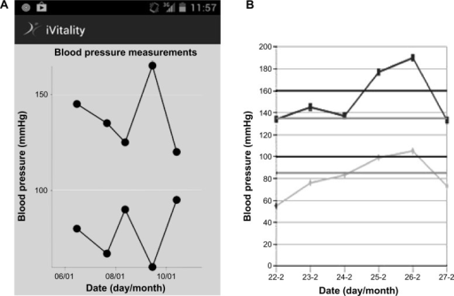(A) Blood pressure measurements in original iVitality smartphone application. (B) Blood pressure measurements using reference lines as requested by participants.