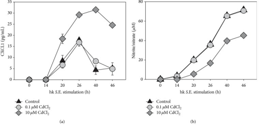 Influence of Cd on chemokine and NO production of RAW 264.7 macrophages. A volume of 10 mL containing 1 × 106 cells/mL was seeded in a culture dish and subsequently stimulated with 0.1 μM or 10 μM Cd in the presence of hk S.E. After indicated periods of incubation supernatants were collected and chemokine (i.e., CXCL1 (a)) and nitrite/nitrate concentrations (b) were determined by ELISA or Griess reaction, respectively. Data represent the mean ± S.E.M. and are representative of three independent experiments (n = 3).