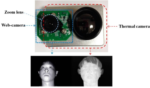 Dual (visible-light and thermal) cameras used in our method and their images.