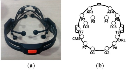 Commercial EEG device and locations of 16 electrodes based on the international 10–20 system. (a) Emotiv EPOC headset; (b) positions of 16 electrodes.