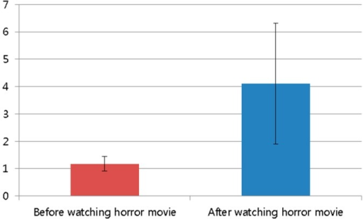 Comparison of subjective evaluation scores before and after watching the horror movie.