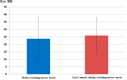 Comparisons of eye blinking rate before watching the horror movie and in the last 1 min of watching the movie (BR is blinking rate).