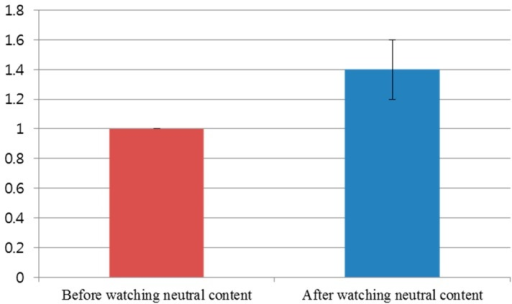 Comparison of subjective evaluation scores before and after watching the video clip of emotionally-neutral content to the subjects.