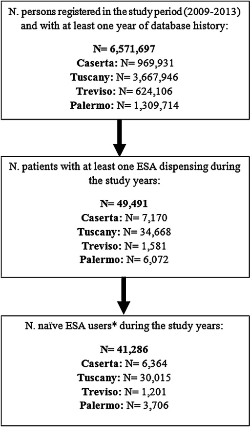 Identification of erythropoiesis-stimulating agent (ESA) users in the four centers. Asterisk naive ESA users: ESA users without any ESA dispensing in the year prior to the index date, N number