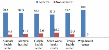 Adherence (expressed in percent) across health facilities in Alamata District. Adherence was measured by self-report and it is based on the ratio of the number of doses taken as per instruction divided by the number of dose prescribed over the last 30 days