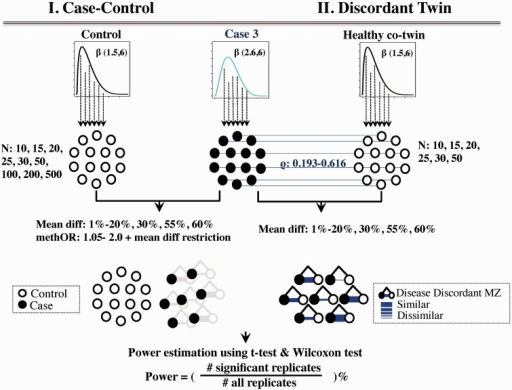 Example of a permutation procedure. Cases were drawn from the case distribution and matched controls, and healthy co-twins were drawn from the control distribution. Only permutations with a set effect size between the two groups were used in the power calculation. The cases are identical for both case-control and twin designs (black dots). Controls in the case-control design were randomly selected from the control distribution. In the twin design, DNA methylation profiles in healthy co-twin controls were correlated with cases (Spearman's correlation coefficients between 0.193 and 0.616). The thickness of the blue line in the twin design illustrates the similarity in DNA methylation between twins.