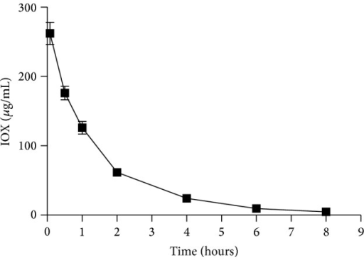 Plasma exoiohexol concentration versus time profile from 50 cats after a single administration of IOX (at a nominal dose of 64.7 mg/kg); data are expressed as mean ± standard error bars.