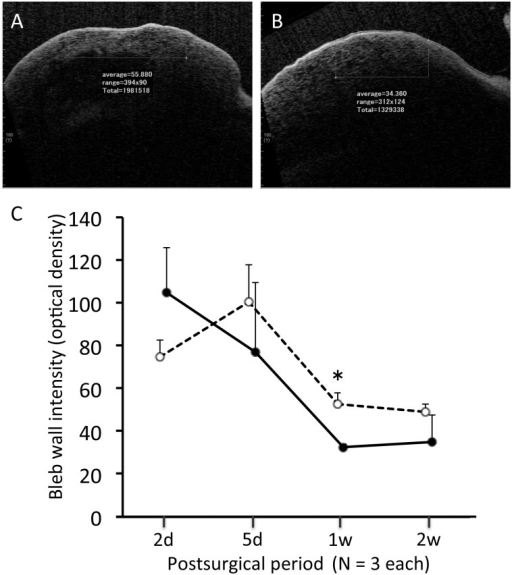 Intensity of the bleb wall measured using anterior-segment optical coherence tomography.Representative images in a horizontal scan 1 week after trabeculectomy (A) and Ex-PRESS tube shunt surgery (B). Time course of intensity. Open circles with dotted line, trabeculectomy group; closed circles with solid line, Ex-PRESS tube shunt surgery group. Mean ± standard error. *P < 0.05 by Wilcoxon rank-sum test.