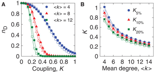 Fraction of driver nodes.(A) Fraction of driver nodes nD in ER (unfilled symbols) and SF (filled symbols) as a function of coupling strength K for mean degrees 〈k〉 = 4, 8, and 12 (blue circles, red triangle, and green squares, respectively). (B) Required coupling strengths K5%, K10%, and K20% required to achieve consensus given nD = 0.05, 0.1, and 0.2 (blue circles, red triangles, and green squares, respectively). Each data point is the average over 100 network realizations of size N = 1000, each averaged over 100 natural frequency realizations.