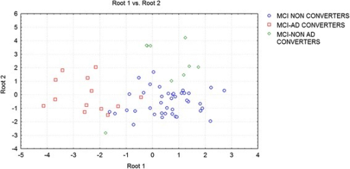 Discriminant factor analysis results: root1 vs root2 (see text for details)