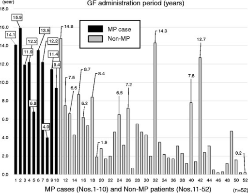 GF administration period (years) in examined cases with or without MP (n = 52). There were several non-MP patients who exceeded MP cases for duration of administration period of GF. They did not develop MP in spite of their long-term GF administration. GF, gardenia fruit; MP, mesenteric phlebosclerosis