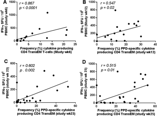 Relationship between PPD-specific IFN-γ SFU measured by ELISpot and frequency of antigen-specific CD4 TransEM populations. Correlation plots comparing the PPD-specific SFU measured by ELISpot and frequency of antigen-specific CD4 Transitional effector T-cell populations at six (A), 12 (B), 23 (C) and 25 (D) weeks following primary BCG vaccination. Note that week 23 and 25 also correspond to weeks two and four following aerosol M. tuberculosis infection, respectively (C and D). Data points represent individual animals. Spearman's correlation coefficient (r) and significance values (p) are indicated. A linear regression line is included for reference.