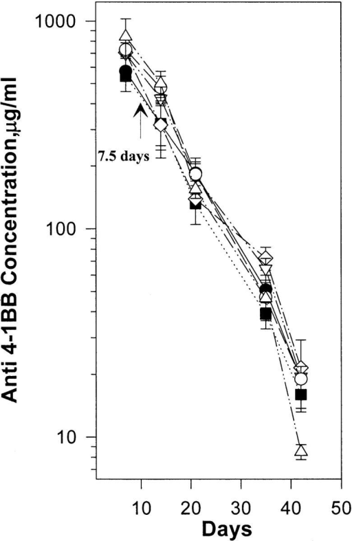 Pharmacokinetics of 1D8 mAbs. Serum levels of anti–4-1BB mAbs at varying time points were determined by ELISA. Five 8–12-wk-old female BALB/c mice were given four doses of 200 mg of 1D8 mAb intravenously on days 0, 2, 4, and 6. At the indicated times, sera were collected from each mouse, and the concentration of serum 1D8 was determined by measuring its binding to 4-1BB–huIgG1 fusion protein immobilized on ELISA plates and comparing the results to those obtained from a standard curve generated using purified 1D8 mAb. The figure shows the clearance rates of five mice. Each assay was carried out in triplicate. Serum concentrations at various time points were determined as described. The results are shown as the mean ± SD of three mice.
