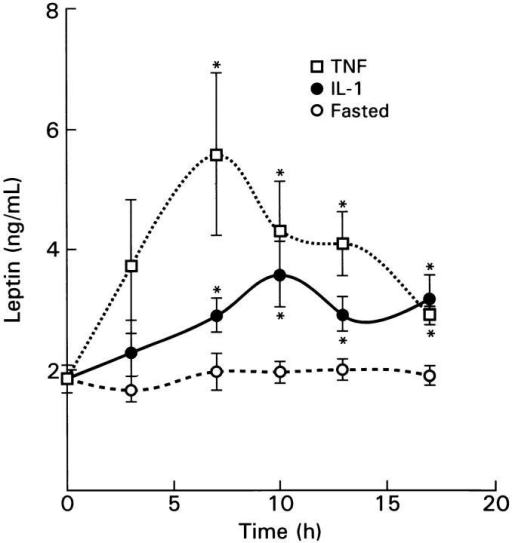 Kinetics of leptin in sera from mice injected with 100 μg/kg  of TNF or 1,000 U of IL-1, after a 7-h fast. All animals were food-deprived  during the experimental period. Each point represents mean ± SEM leptin level of 5–6 mice, except for the 13-h points, which represent 10–14  mice. Compared with fasted controls, significant differences are indicated  as *P <0.05.