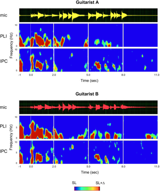 Phase synchronization within and between the brains for the entire music sequence. Acoustic guitar traces (mic) and time-frequency diagrams of average PLI and IPC for guitarists A and B. For analysis, the entire sequence was subdivided into four consecutive sections of equal length. Only significant PLI and IPC values are shown (p < 0.01). The overall significance level was set to the mean value across the four sections. Time is locked to the play onset of the leading guitarist (Guitarist A). In contrast to Figures 1 and 2, the time-frequency diagram is restricted to the frequency range of up to 10 Hz. SL = significance level; Δ = 0.12.