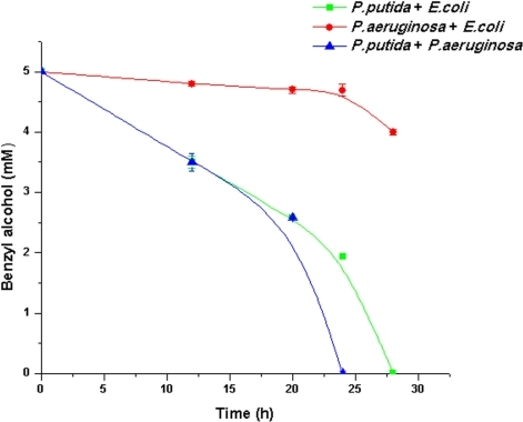 Time course of BA degradation in co-cultures of PP9+E. coli JM 101, PAO1+E. coli JM 101 and PP9+PAO1.106 cells each of PP9+E. coli JM 10, PAO1+E.coli JM 101and PP9+PAO1were inoculated in Tris+BA medium and incubated at 100 rpm and 30°C. Samples were withdrawn at regular time intervals and the residual BA was estimated by HPLC.