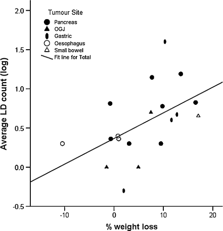 Percentage weight loss versus lipid droplet number. There was a significant positive correlation between percentage weight loss and LD number (R = 0.51, p = 0.025; Pearson's correlation, two tailed). There was no significant difference in LD number according to tumour site (one-way ANOVA, p = 0.559). LD lipid droplet