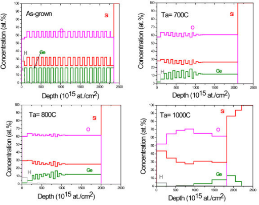 Depth profiles of different elements (Si, O, and Ge) obtained from fits of measured RBS, for the as-grown and annealed films.
