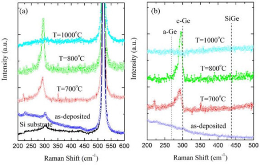 Raman spectra of as-deposited and annealed multilayers. (a) Raman spectra of the as-deposited and annealed multilayers at temperatures indicated in the figure. The spectra are normalized to the intensity of Si-substrate peak at 520 cm-1. (b) The same spectra after the subtraction of Si substrate contribution. Dashed lines show the positions of peaks of amorphous Ge (a-Ge), crystalline Ge (c-Ge), and Si-Ge vibrational modes.