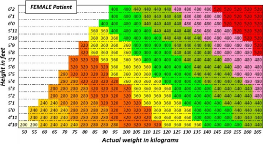 Use the height and actual body weight to determine the once daily dose of gentamicin (in milligrams) for obese FEMALE patients