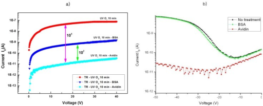 Changes of the characteristics of OTFT by detection of sensing materials. (a) Typical plot of drain current ID versus gate voltage VG between 0 and 40 V for biotinylated F8T2 TFTs. (b) On/Off-curve of the organic semiconductor field effect transistor (organic FET) before and after treatment with BSA or avidin.