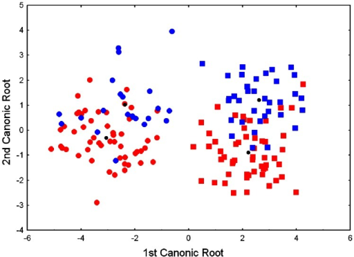 Discriminant canonical analysis scatterplot of males and females of Calotriton arnoldi from eastern and western sectors.Red squares and circles indicate eastern males and females, and blue squares and circles show western males and females, respectively. Black points are the mean values for each group.