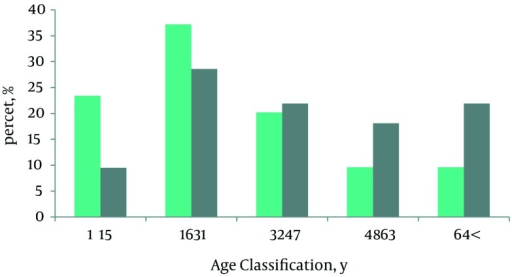 Age and Gender Distribution of Traumatic Patients Following the East Azerbaijan Earthquake