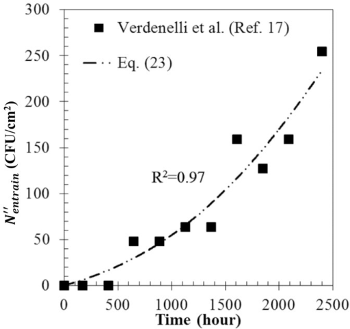 Determination of the growth rate and entrainment constant.Comparison of the calculation results (line) and the experimental finding (solid square).