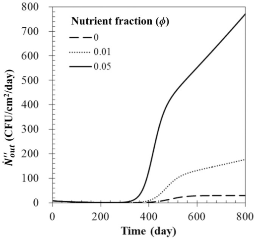 Bioaerosol number flux with various nutrient fractions.Here,  = 0.5,  = 1.0 m3/sec, and  = 100 µg/m3.