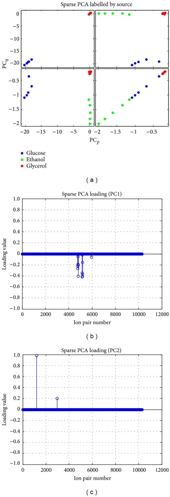 Sparse PCA and loading show the clustering of different C-source (including both ESI modes) and 5 replicates based on yield/slope of metabolite profile.