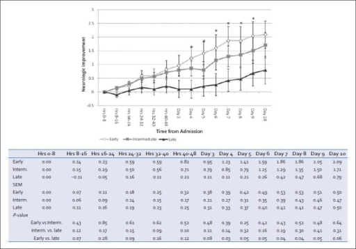 Cumulative clinical neurological changes based on serial nursing and physician documentation on daily progress notes. Positive deflection implies improvement, negative defl ection implies deterioration. For each patient at each time interval, progress notes were evaluated for change in neurological exam and a score of +1 (improvement), 0 (no change/no note documented), or −1 (deterioration) were averaged for the group (mean ± SEM, *P < 0.05 early vs. late)