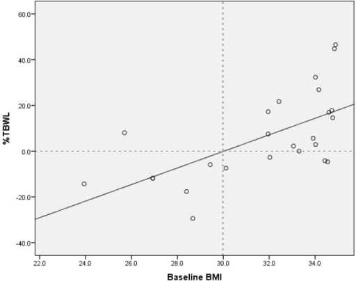 Scatter plot and regression line illustrating direct relationship between preoperative body mass index (BMI, kg/m2) and percentage total body weight loss (%TBWL) for BMI<35 patients following Swedish Adjustable Gastric Band (SAGB) procedure at 3 years. Intersecting reference lines represent the point on the BMI axis (BMI = 30) above which a positive %TBWL is predicted to occur at 3-year SAGB follow-up.