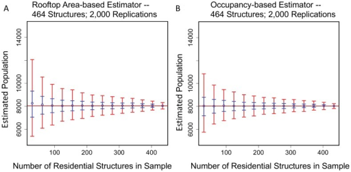A comparison of occupancy-based and rooftop area-based bootstrap population estimators.(A) Occupancy-based population estimations and (B) rooftop area-based population estimations with 0.50 CIs (blue) and 0.95 CIs (red). There are 464 residences (DS02) and 2,000 bootstrap replications per sample. The confidence intervals (CIs) were calculated using bootstrap percentiles.