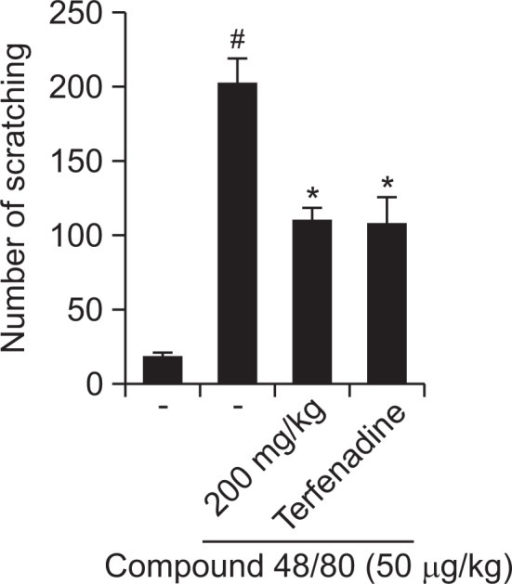 Effect of R. fasciculatum on scratching behavior in ICR mice. R. fasciculatum (200 mg/kg) was orally administered 1 h before histamine (100 μg/kg) intradermally injection. Scratching behaviors was counted as one incident of scratching for 30 min. Statistical evaluation of the results was performed by ANOVA with a Tukey post hoc test. Each datum represents the means ± S.D. of experiments (#p<0.05 vs. control group, *p<0.05 vs. compound 48/80 or histamine-treated group).